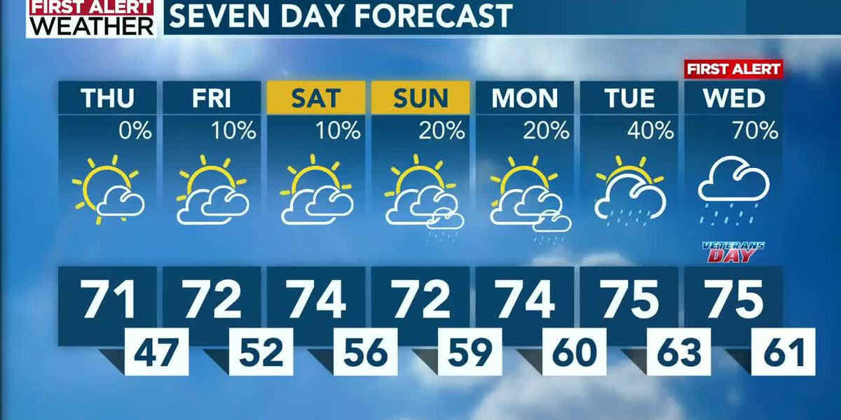 Early November dry streak comes to an end next week