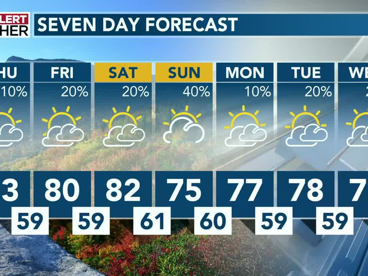 Above average temperatures hang tight as rain chances creep up