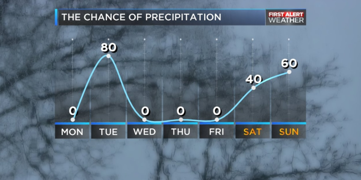 BLOG: Warm, sunny start to the workweek but rain returns for Tuesday