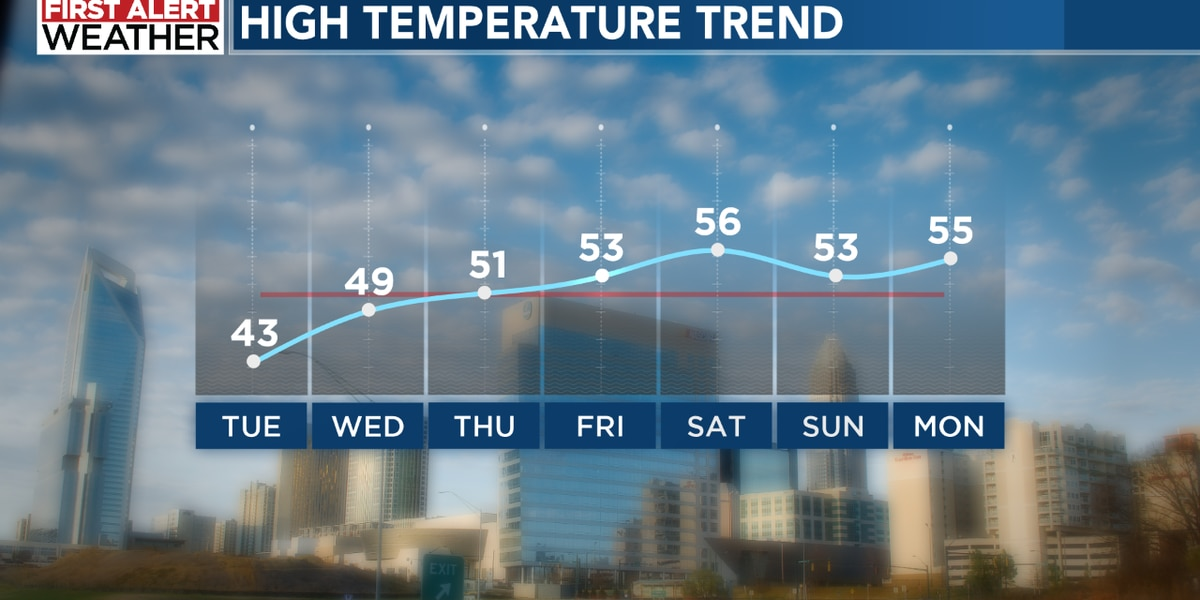 Cold air continues to grip the region