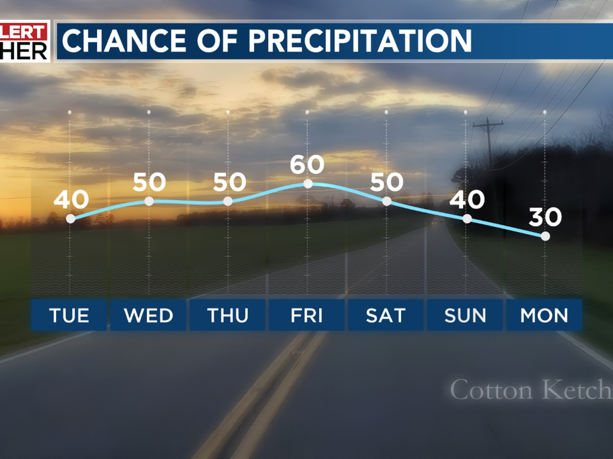 Widely scattered rain and storms will develop through the week