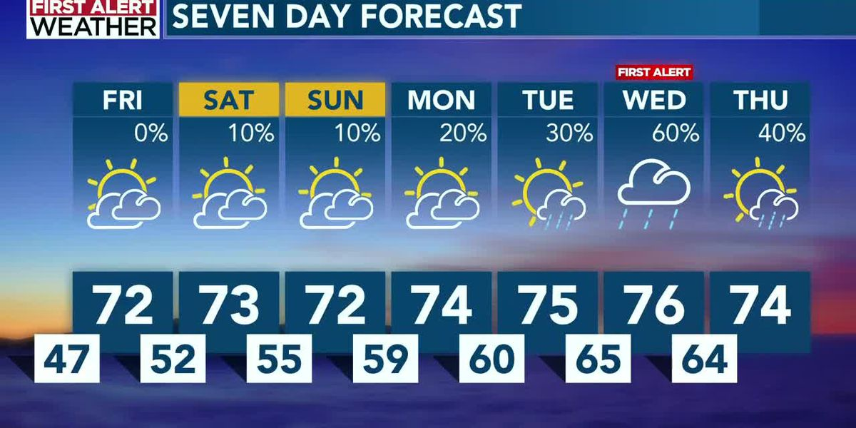 Pleasant for Friday and the weekend, with a First Alert for Wednesday