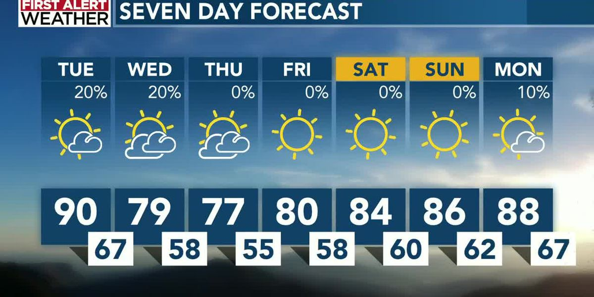 The countdown is on for Fall weather