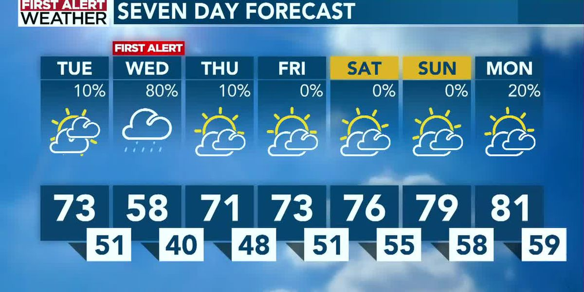 Jonathan Stacey's midday First Alert Weather forecast