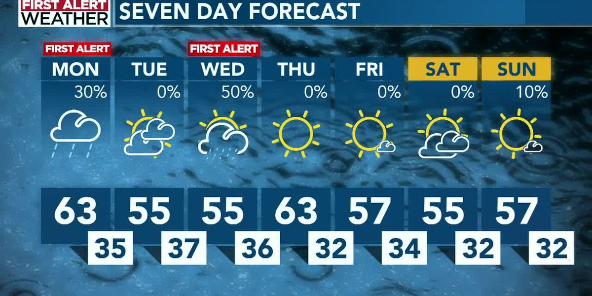 FIRST ALERT: Wet weather tapers off today before returning Wednesday