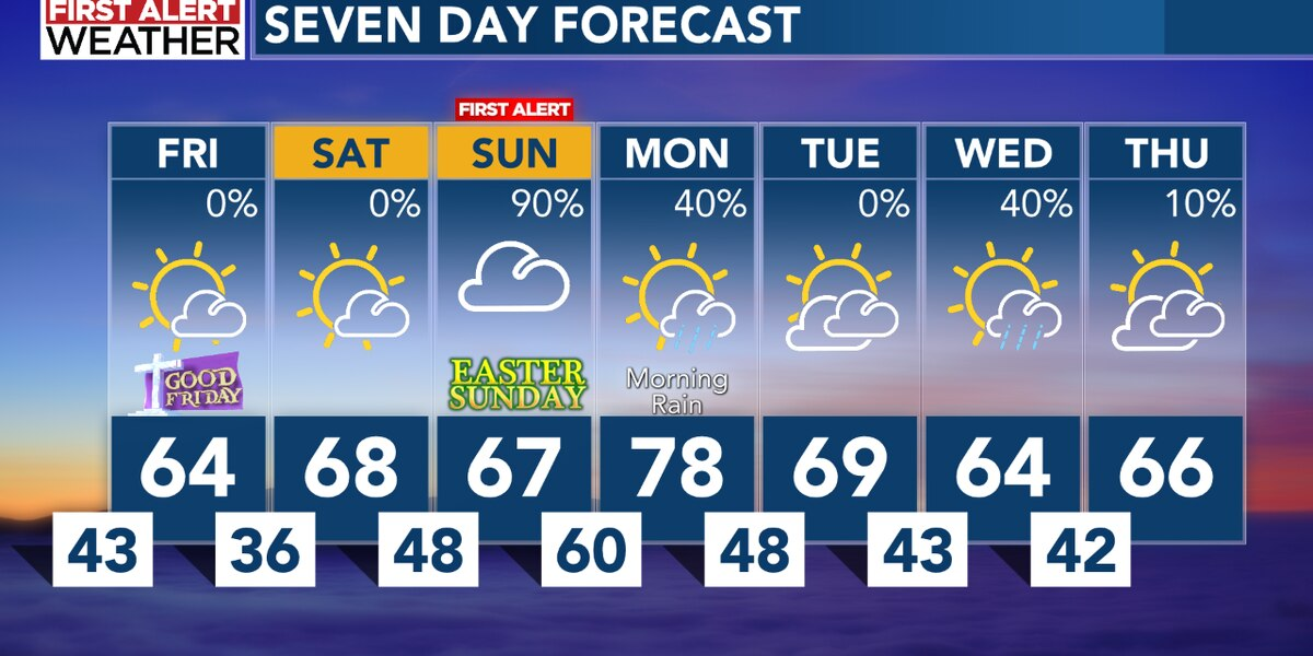 Cooler temperatures are ahead, with a First Alert for Easter Sunday