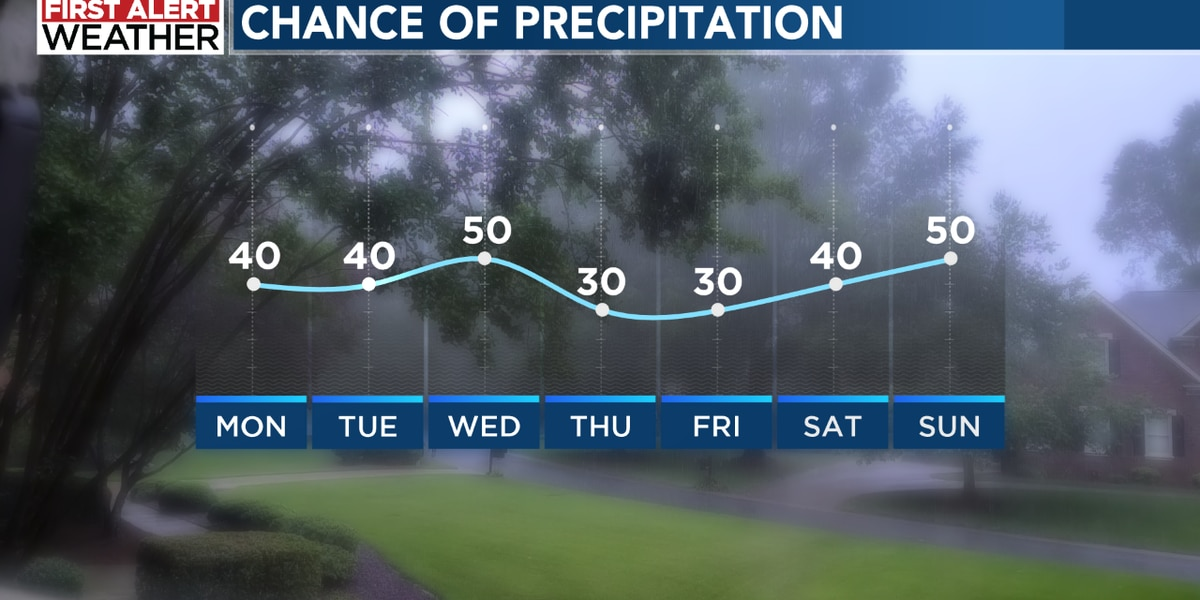 Hot and muggy week ahead with daily chances for scattered storms