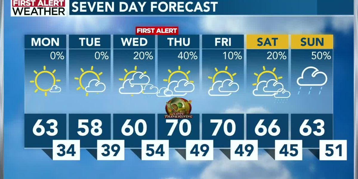 Wet weather bookends Thanksgiving holiday period