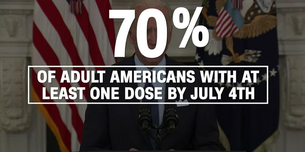 Can the US meet Biden's goal for 70% of adults to be vaccinated by July 4?