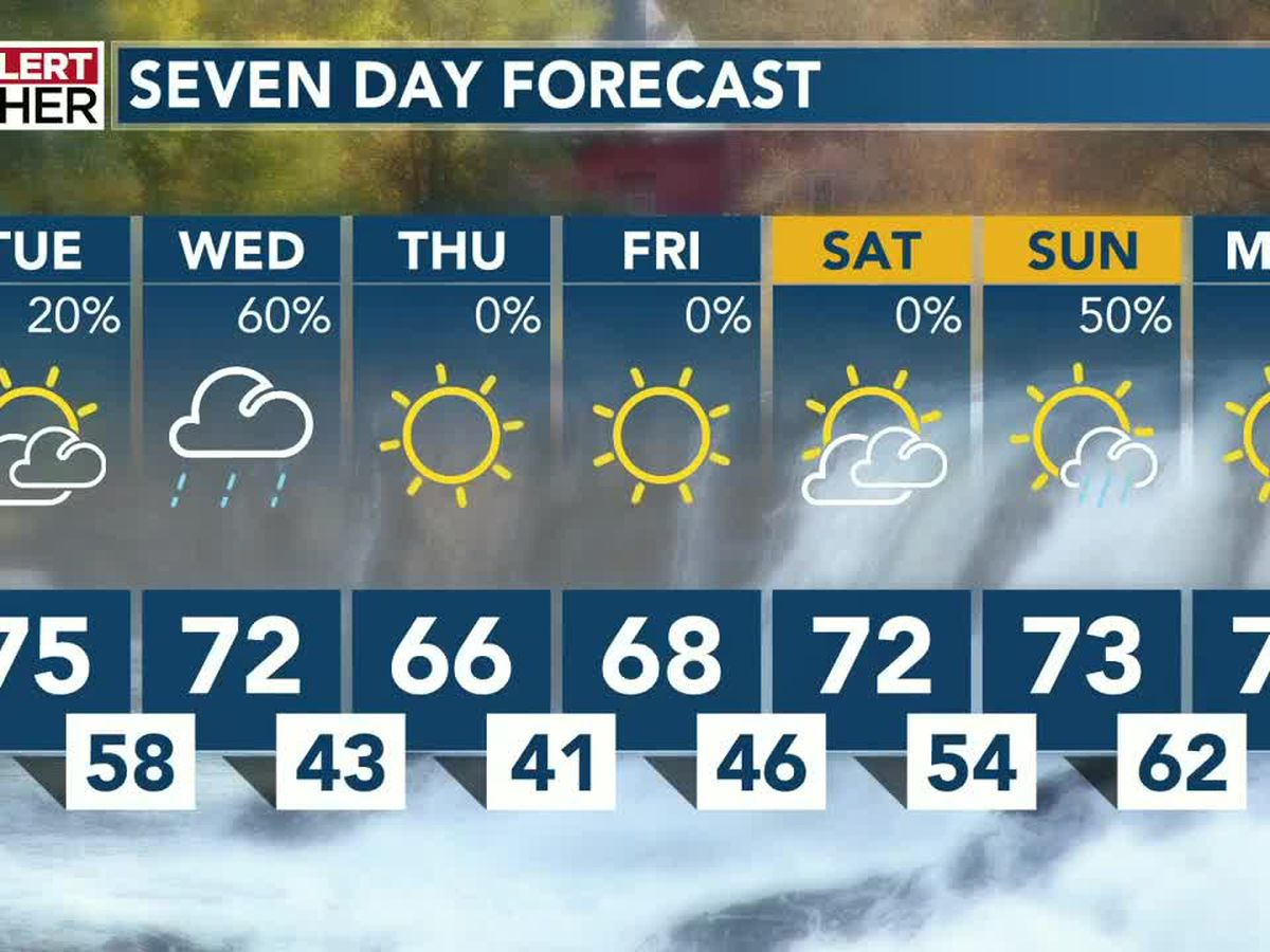 More rain possible for the middle of the week