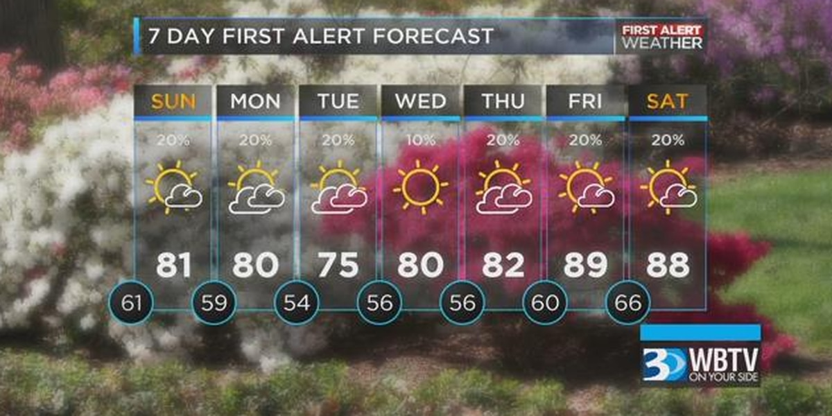 Showers likely Sunday, tips for Wells Fargo Championship weather