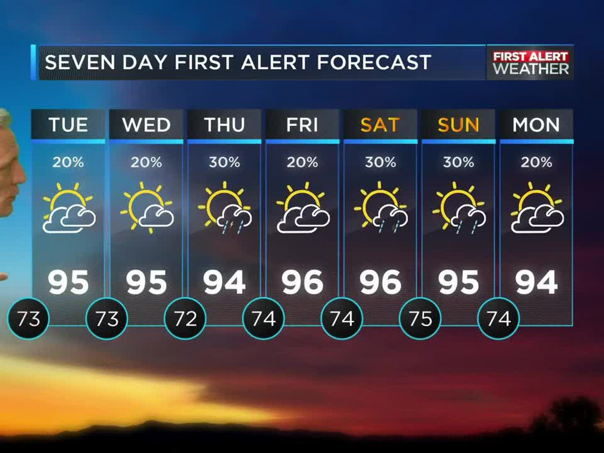 High temps to continue for days to come