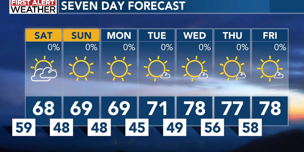 Cooler temperatures arrive this weekend and continue into next week