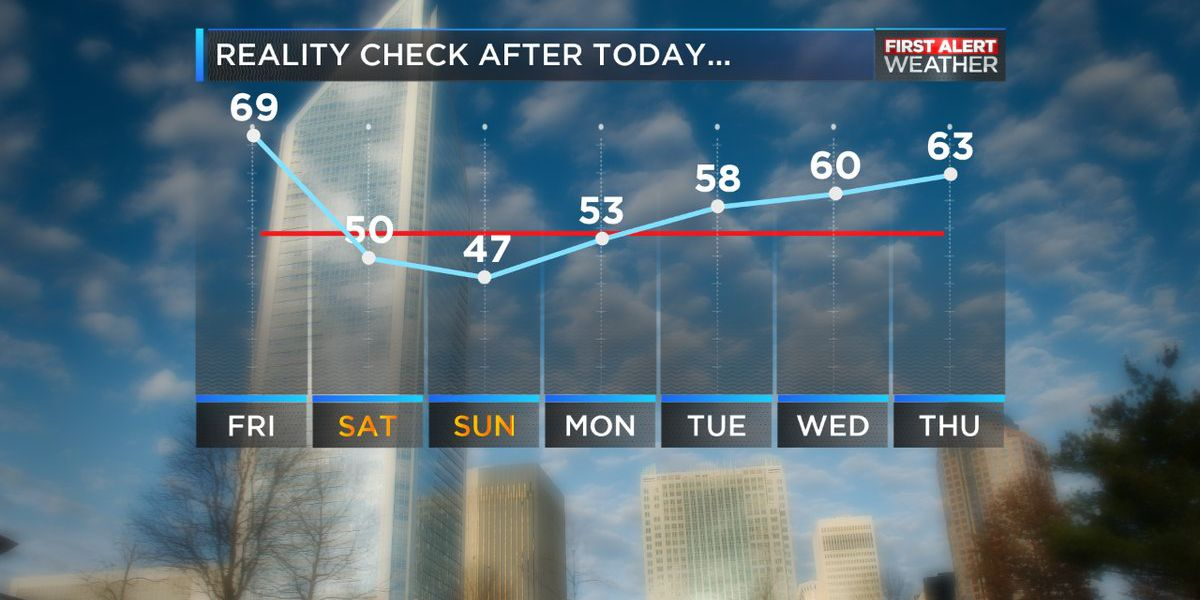 After the warmest day of the week, we've smashed another record for the day
