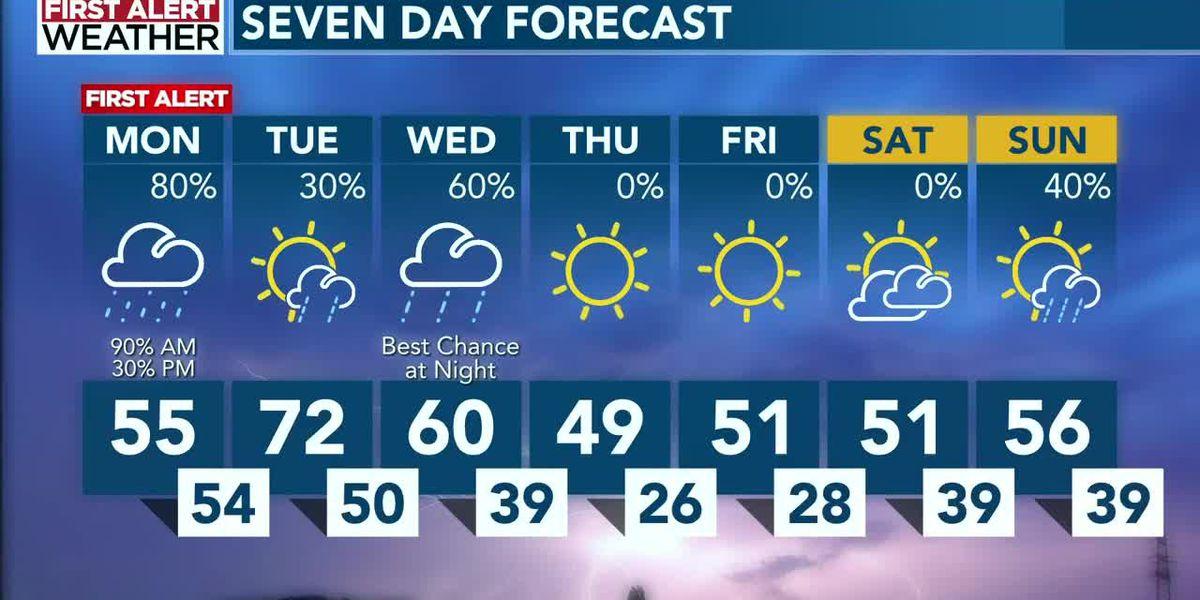 Wet start to the week, wild temperature swings
