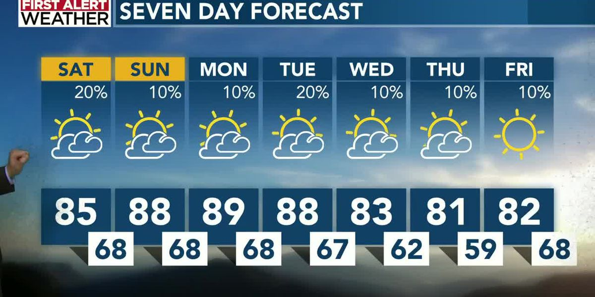 Storms will give way to the weekend - for most