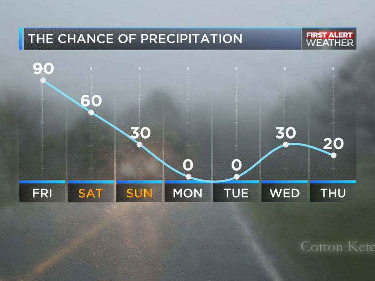 First Alert Friday: 7th day straight of rain in Charlotte area
