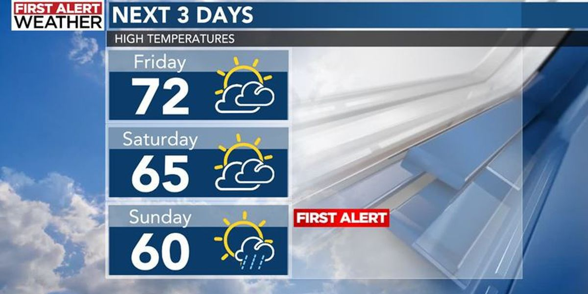 First Alert: Sunny skies, highs in 70s proceed damp start to Thanksgiving Day