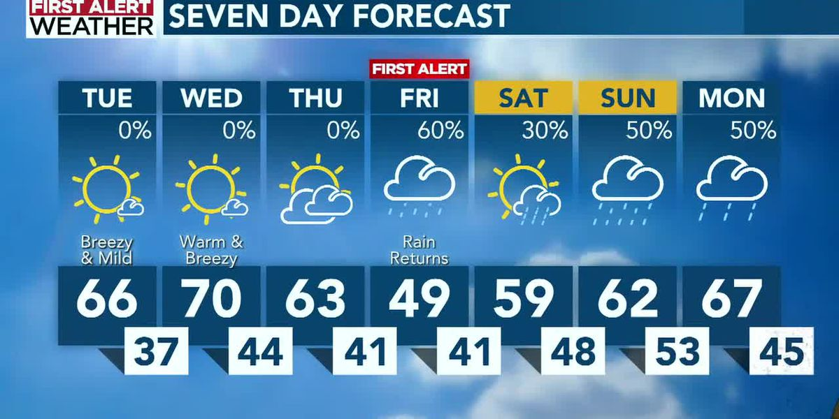 Sunny skies, unseasonable warm temperatures expected until Friday