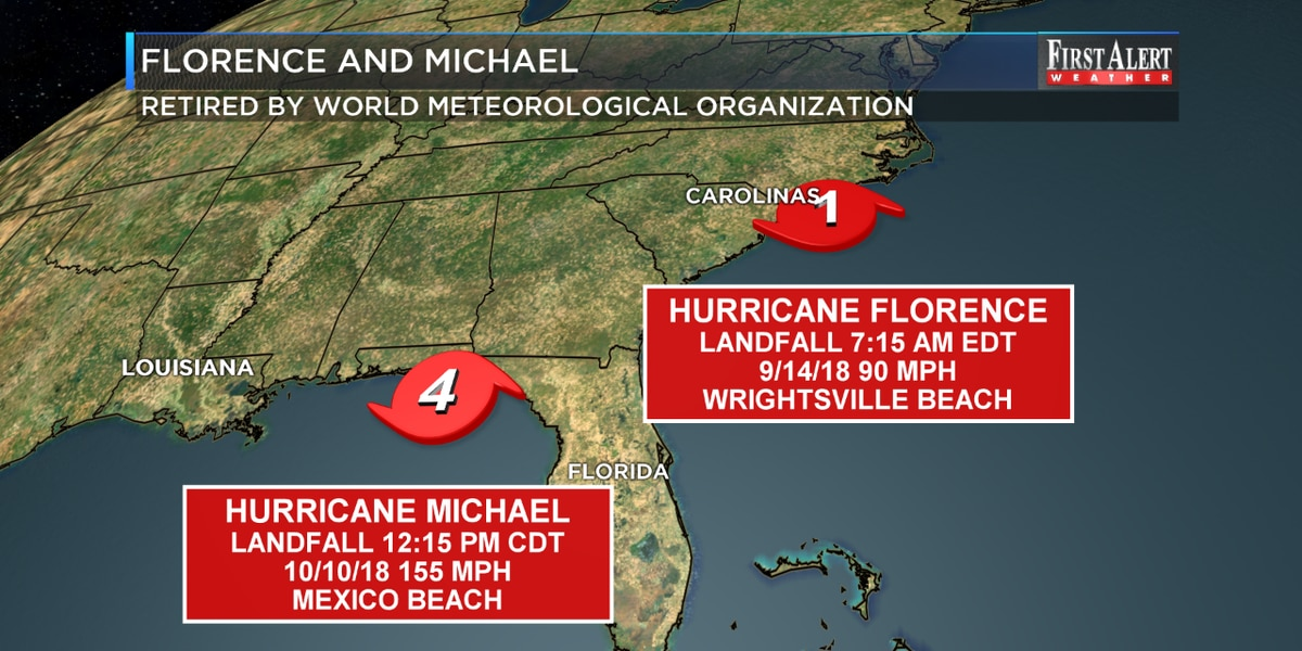 World Meteorological Organization retires storm names Florence and Michael