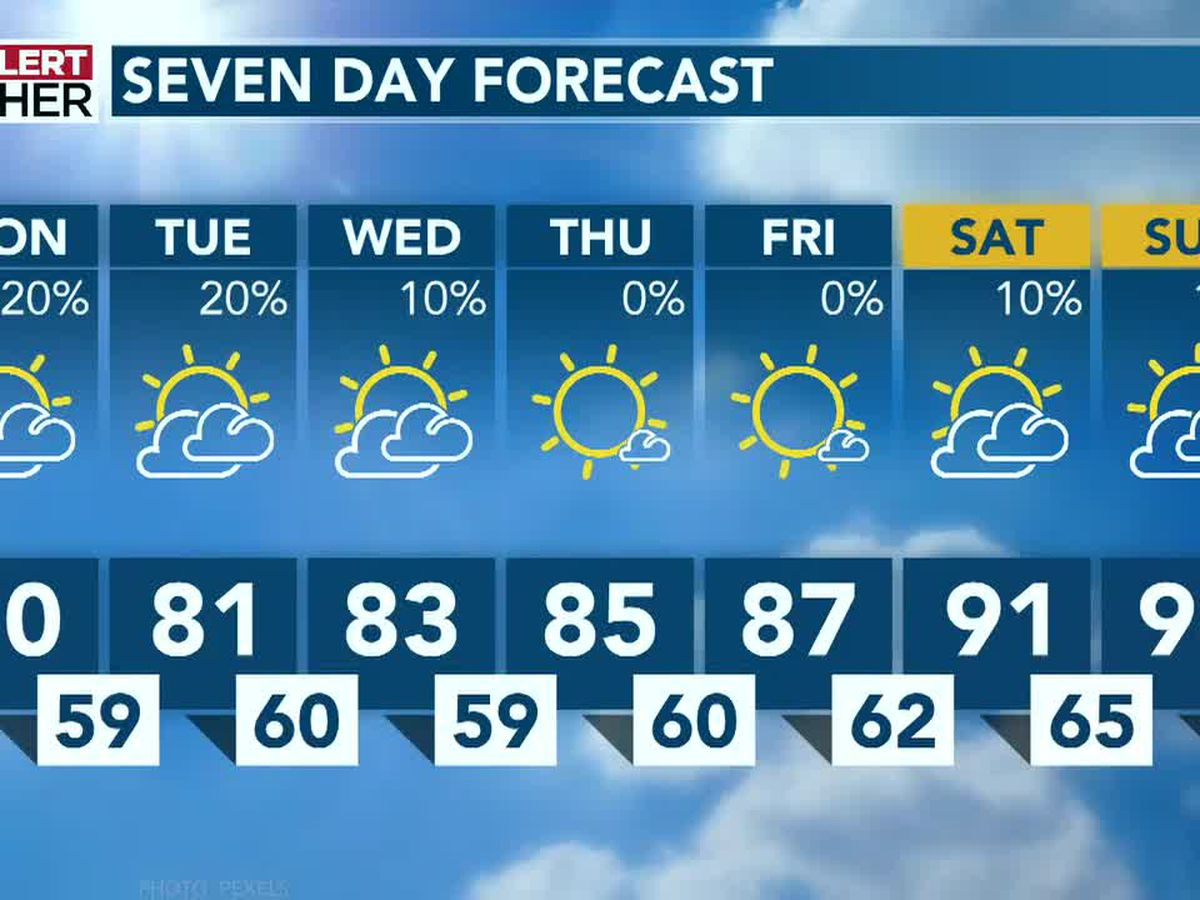 High heat, mostly dry skies gives Carolinas a summer preview this week
