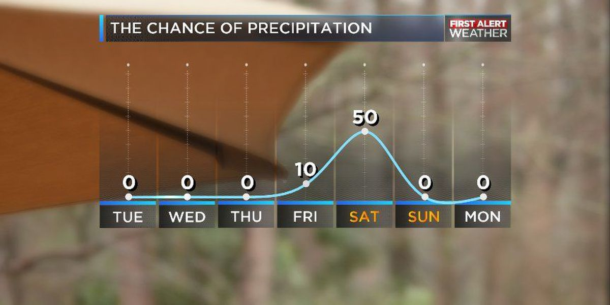 BLOG: Sunshine will linger ahead of cold front
