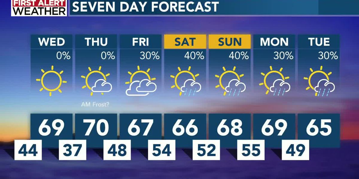Chilly mornings, mild afternoons and sunny skies expected for next few days