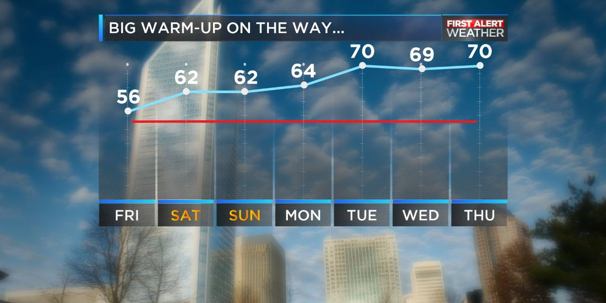 Friday starts a prolonged warming trend with possible temps in the 70s