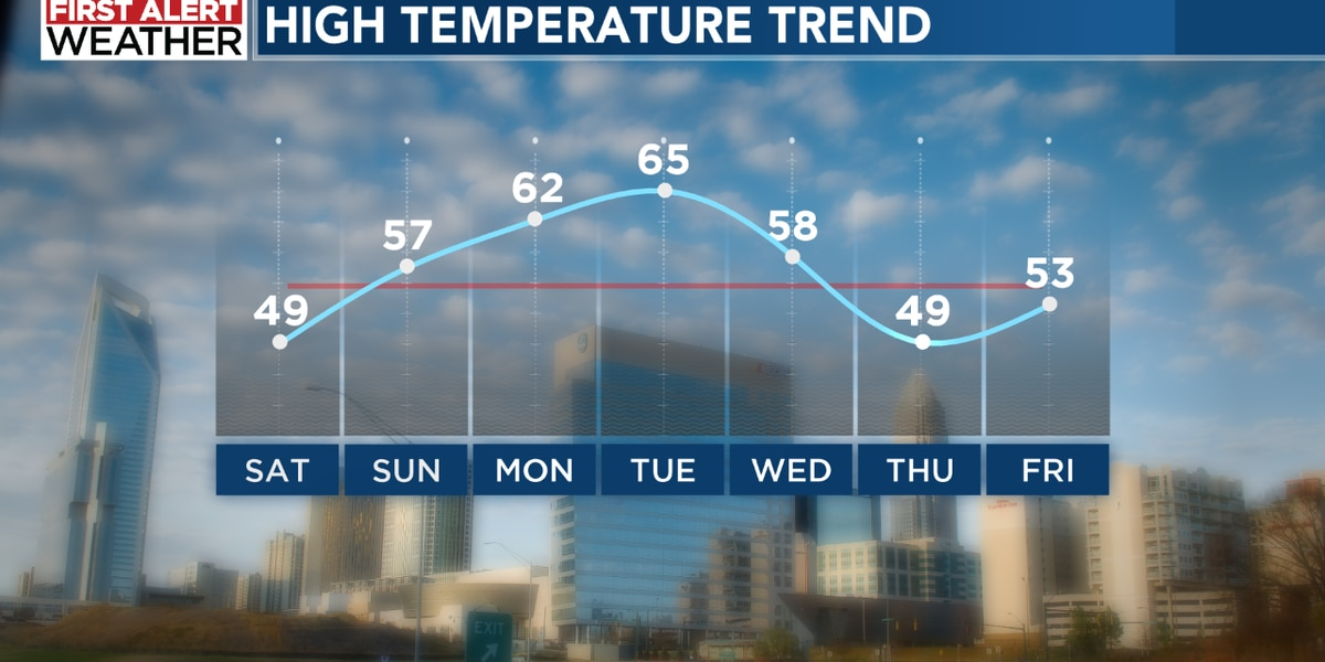 Winter chill arrives with the weekend!