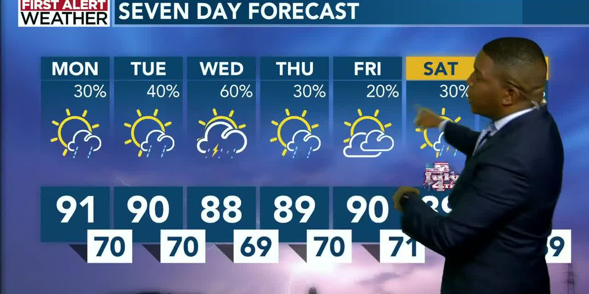 Isolated storms possible today as feels like temperatures reach the mid 90s