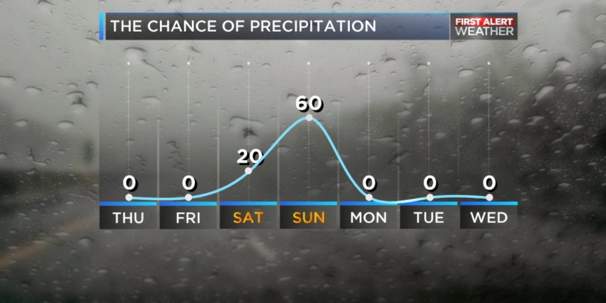 BLOG: Chilly Thursday morning, rain likely for the weekend