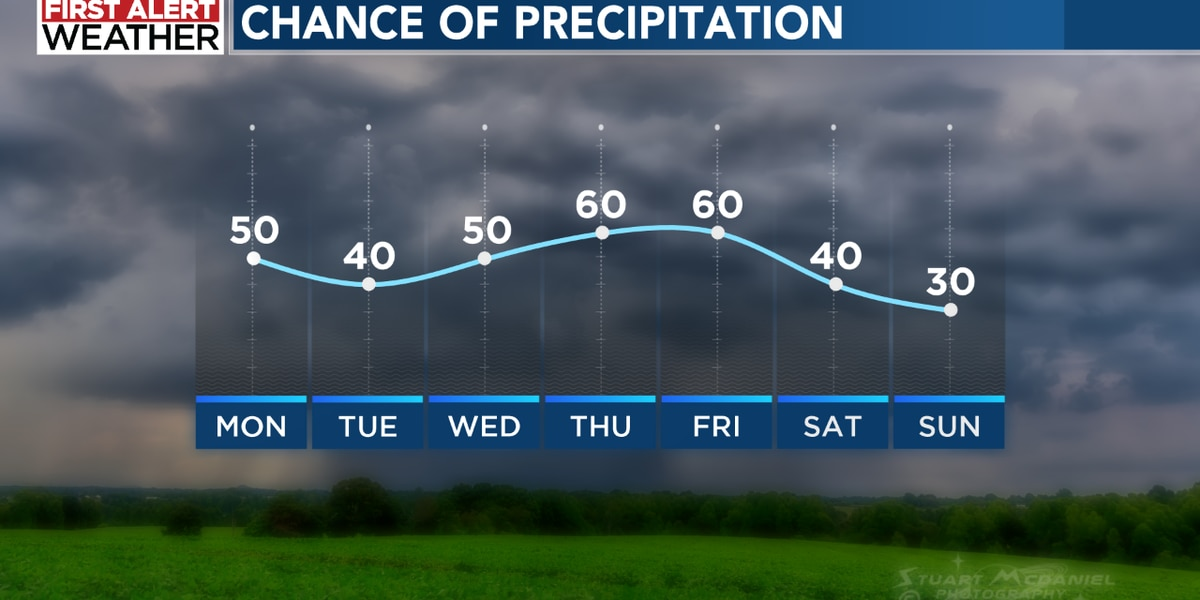 Rain and storm chances increase for the week ahead