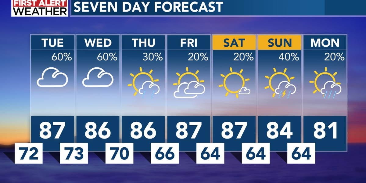 High humidity could bring more rain and thunderstorms this week