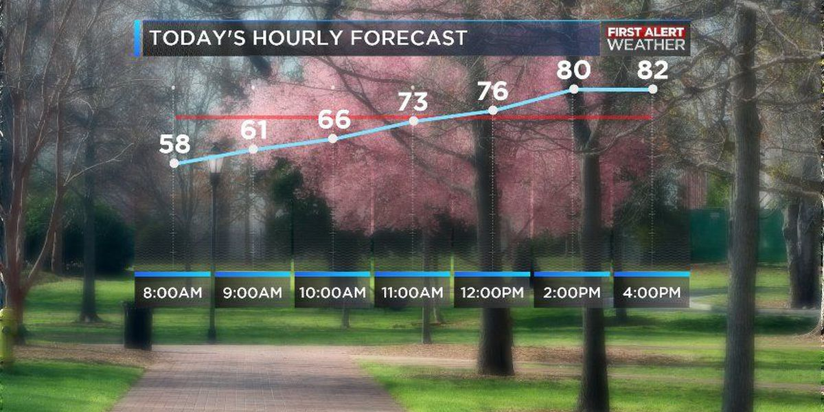 Warm up starts, risk for storms Sunday