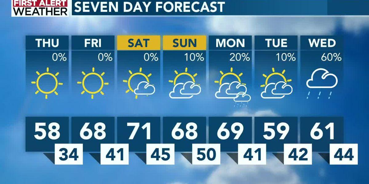 Weekend brings warmer temperatures back to the Carolinas