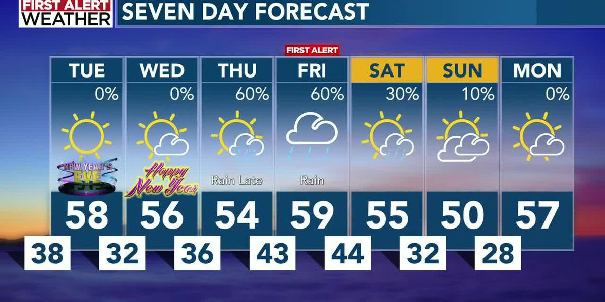 Mostly sunny skies and cooler temperatures develop for New Year's Eve