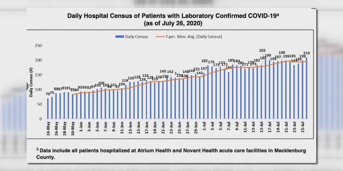 Hospital executives say no need for field hospital right now