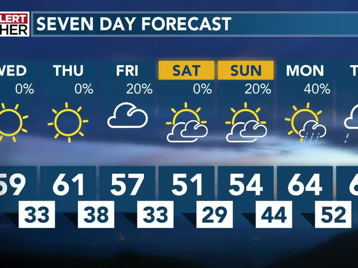 Milder days ahead but not for long
