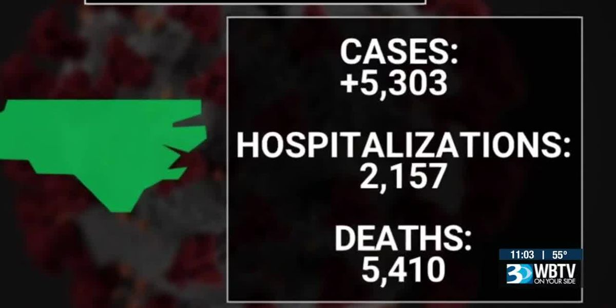 Record COVID-19 cases in the Carolinas as hospitalizations and deaths also increase
