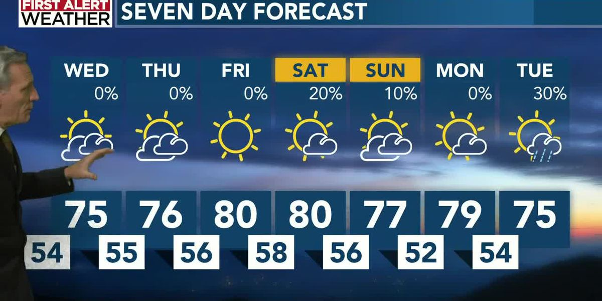 Mild weather continues, so does the dry weather