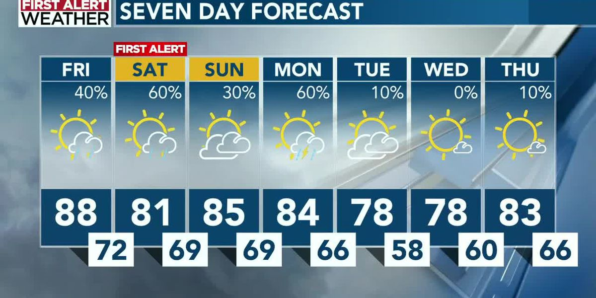 Weekend features high humidity along with periods of showers and sunshine
