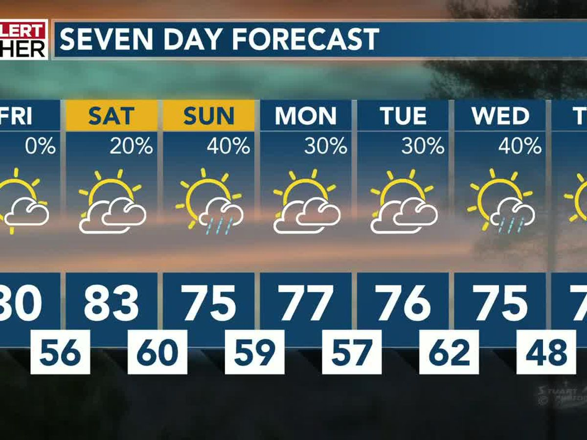 Scattered showers possible this weekend, but not guaranteed...