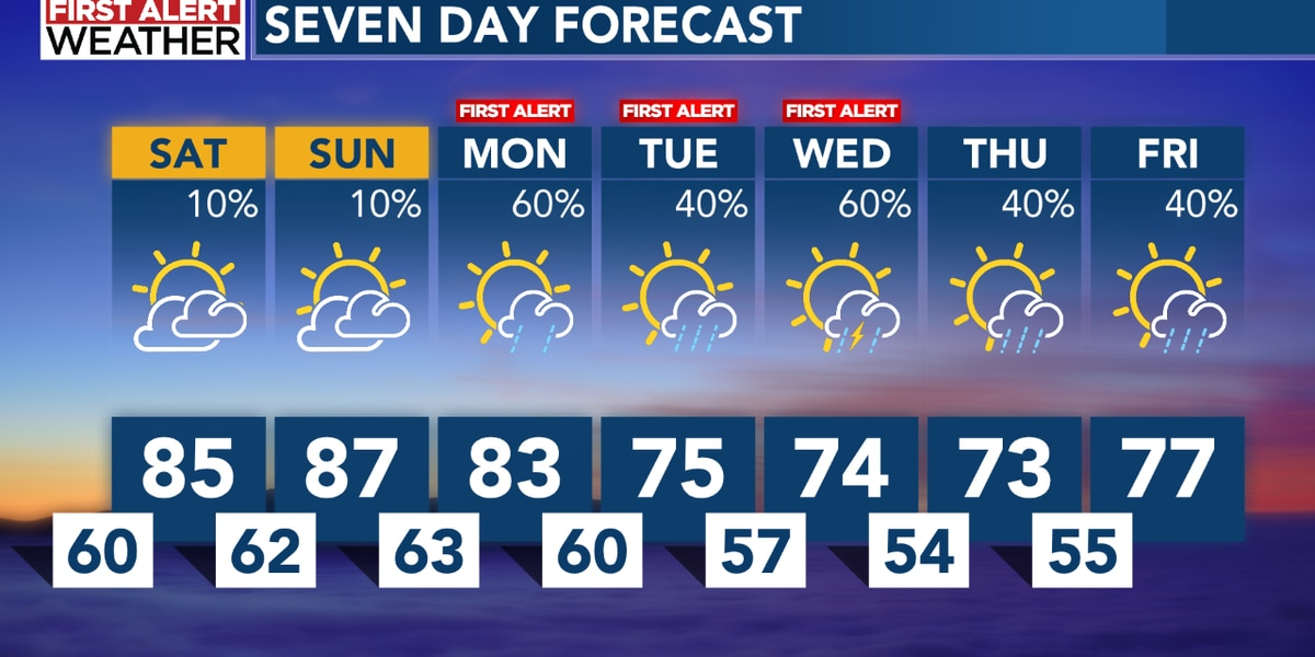 Warm weekend ahead, with a First Alert for early next week