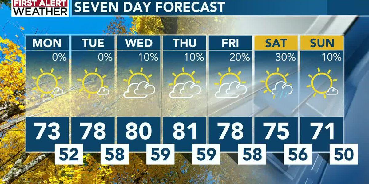 Sunny skies, above-average temperatures in the Carolinas, T.S. Epsilon forms in Atlantic