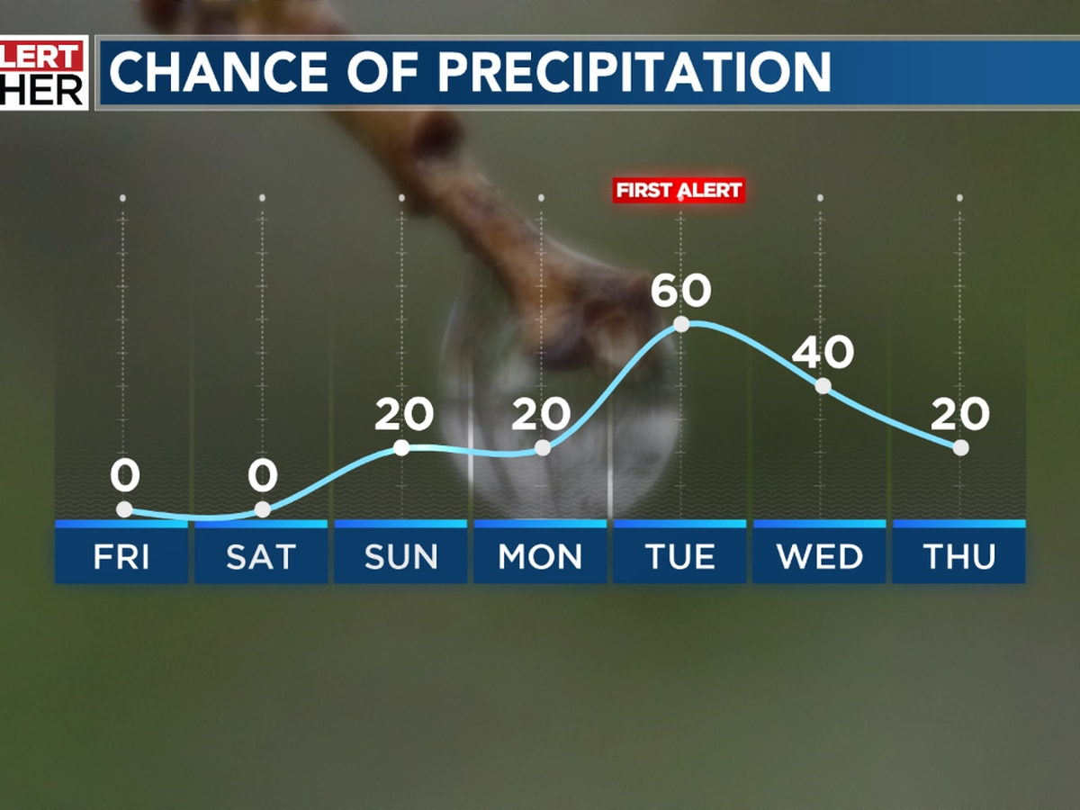 Finally dry weather returns, but so does cold air!
