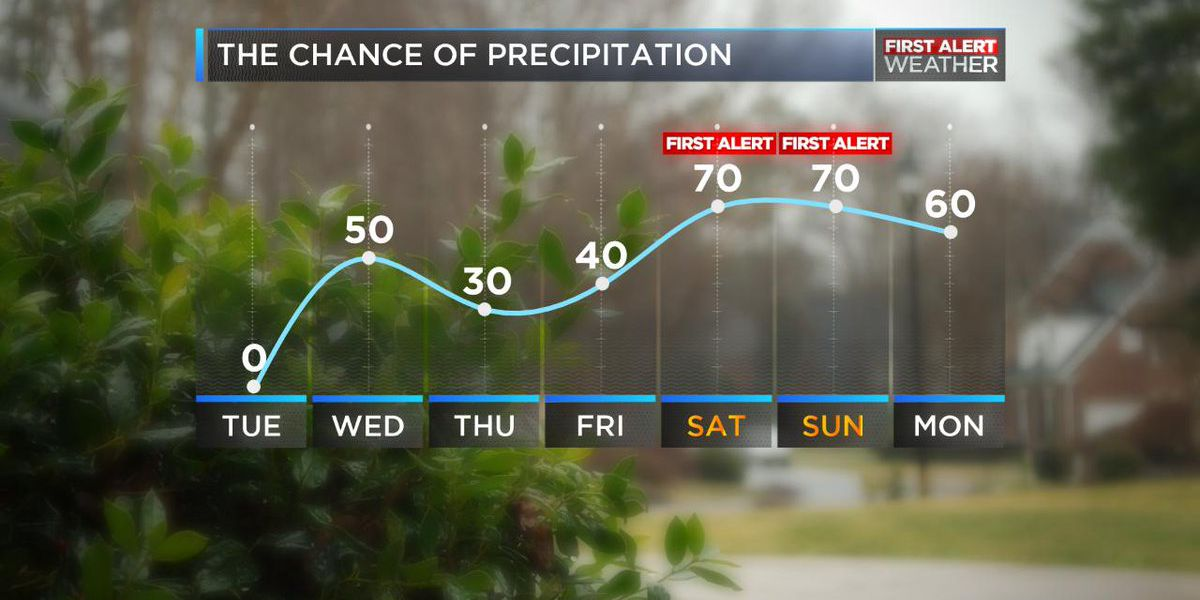 Comfortable temperatures before rain chances increase later in the week