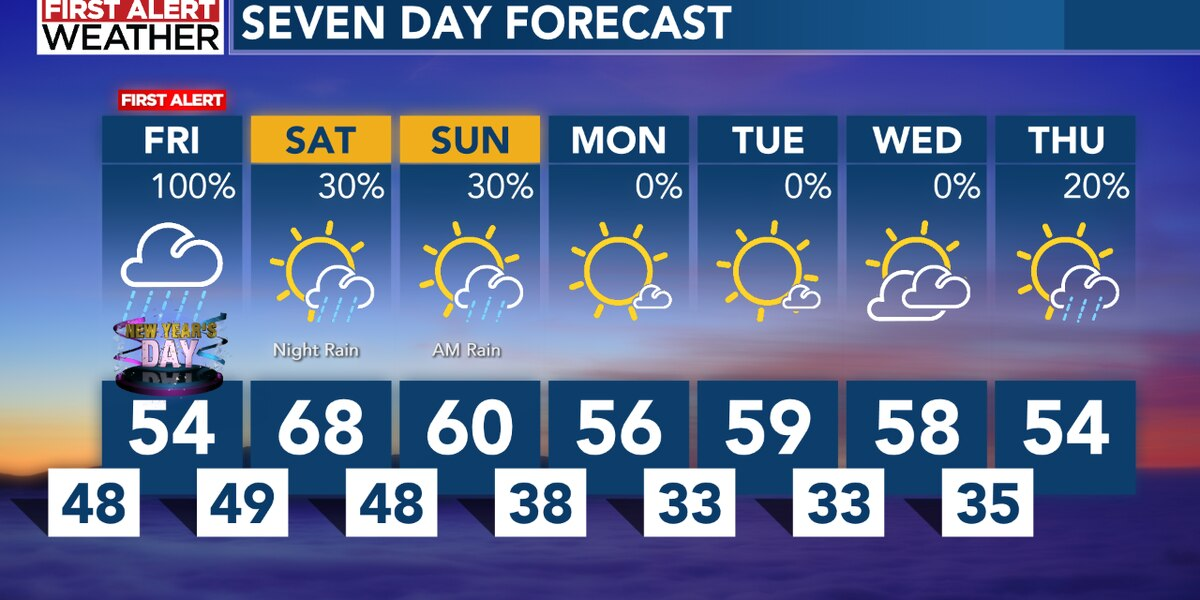 First Alert for New Year's Day Friday, with more widespread rain