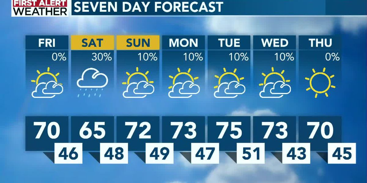 Weekend starts out cool with low-end rain chance