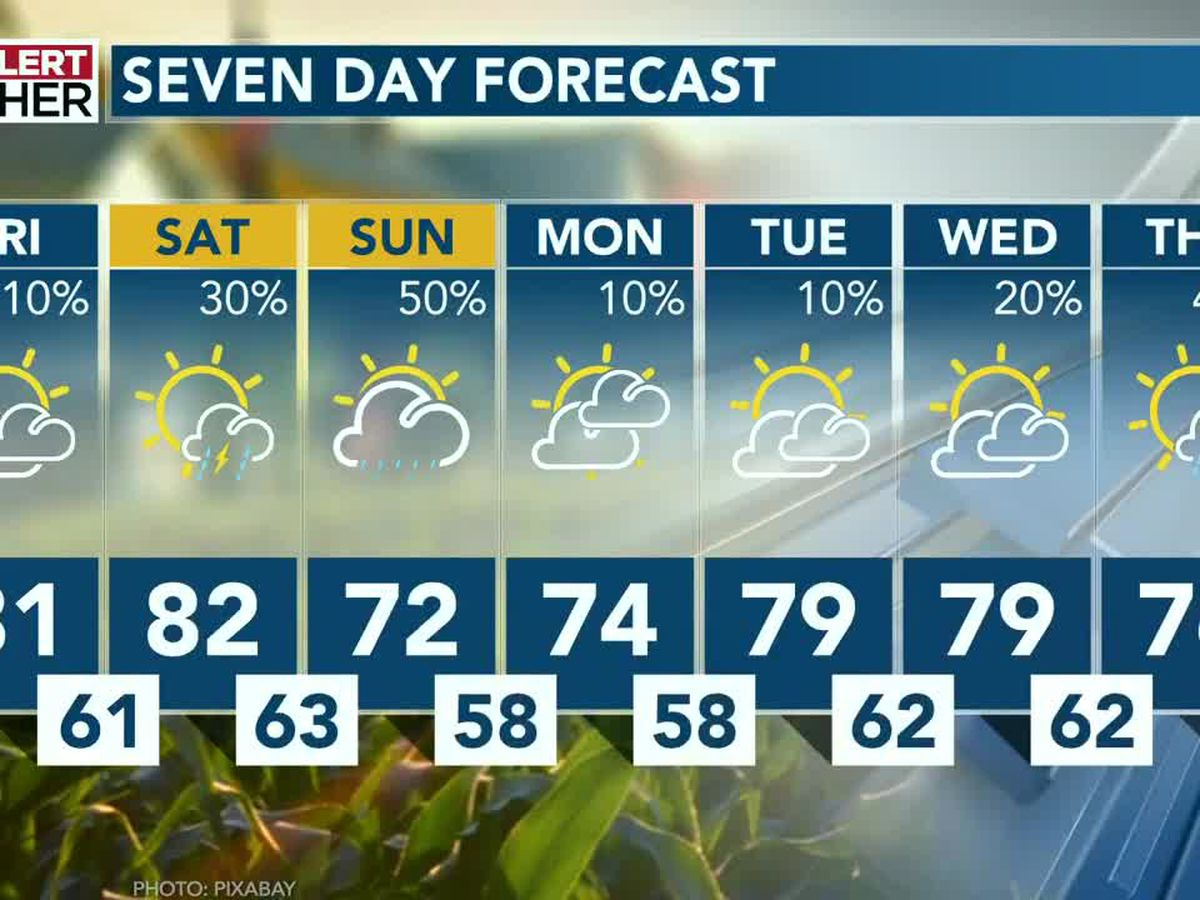Late October heat backs off a touch as rain moves in Saturday, Sunday