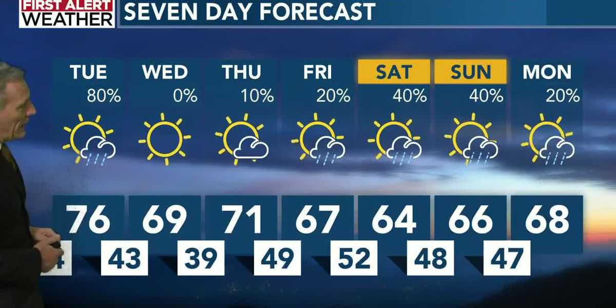 Tuesday showers followed by prettier days